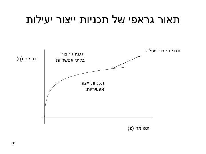 תאור גראפי של תכניות ייצור יעילות