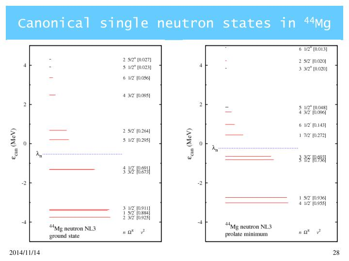 Canonical single neutron states in