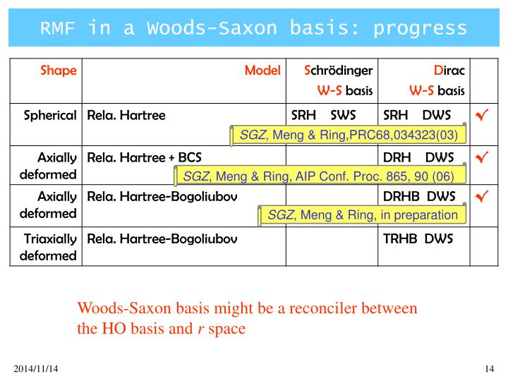 RMF in a Woods-Saxon basis: progress