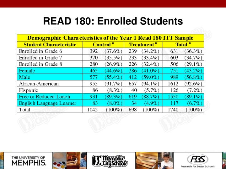 READ 180: Enrolled Students