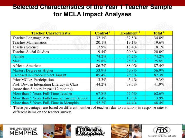 Selected Characteristics of the Year 1 Teacher Sample for MCLA Impact Analyses