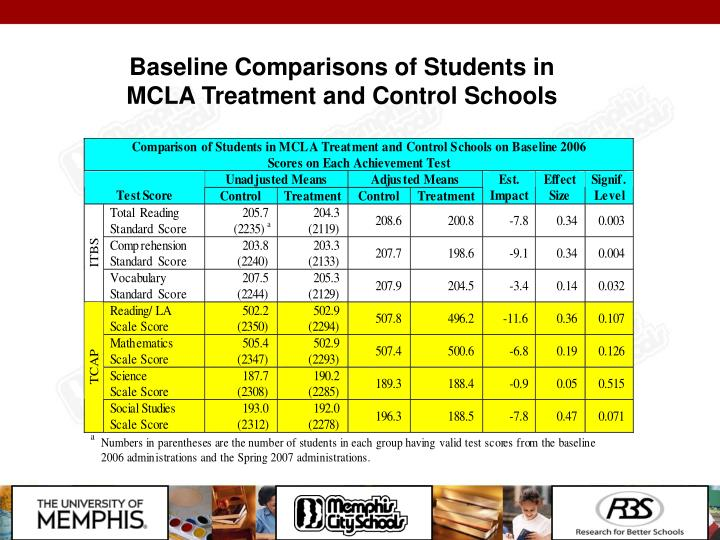 Baseline Comparisons of Students in MCLA Treatment and Control Schools