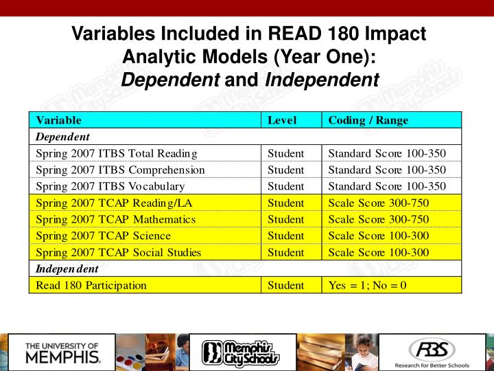 Variables Included in READ 180 Impact Analytic Models (Year One):
