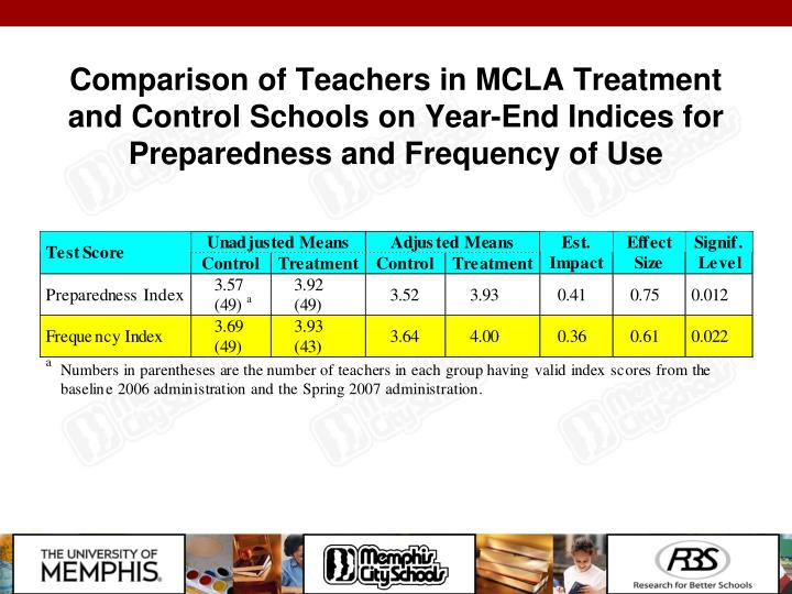 Comparison of Teachers in MCLA Treatment and Control Schools on Year-End Indices for Preparedness and Frequency of Use