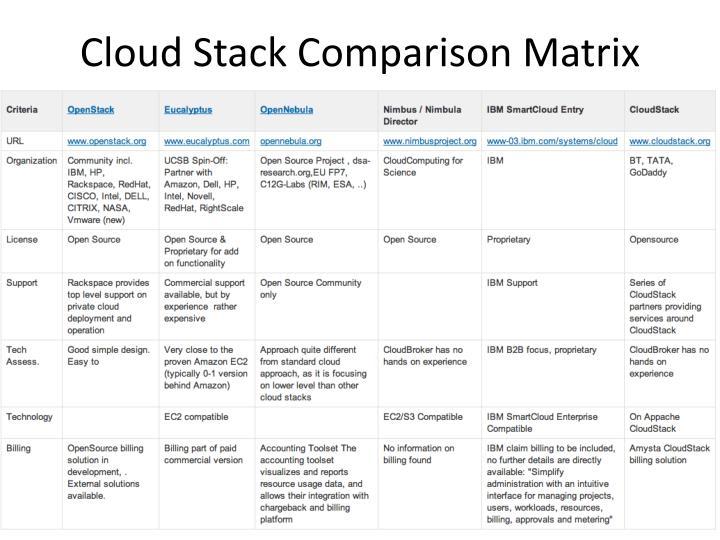 Cloud Stack Comparison Matrix