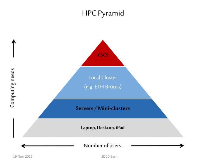 HPC Pyramid