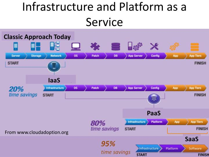 Infrastructure and Platform as a Service