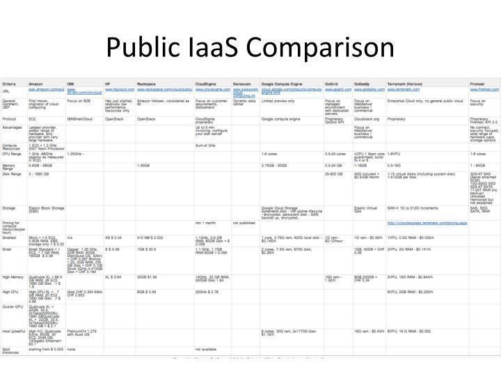 Public IaaS Comparison