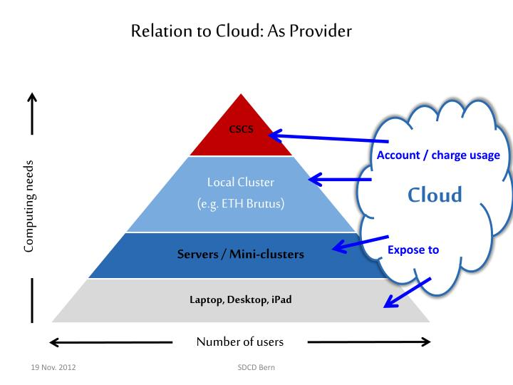 Relation to Cloud: As Provider