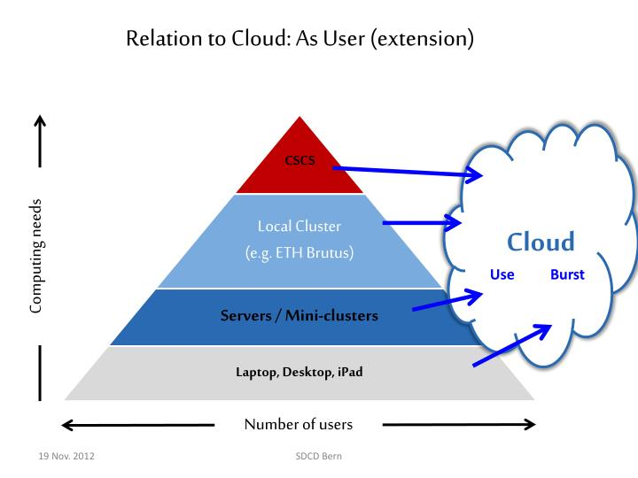 Relation to Cloud: As User (extension)