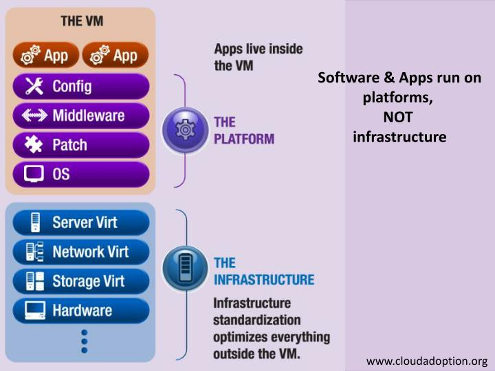 Software & Apps run on