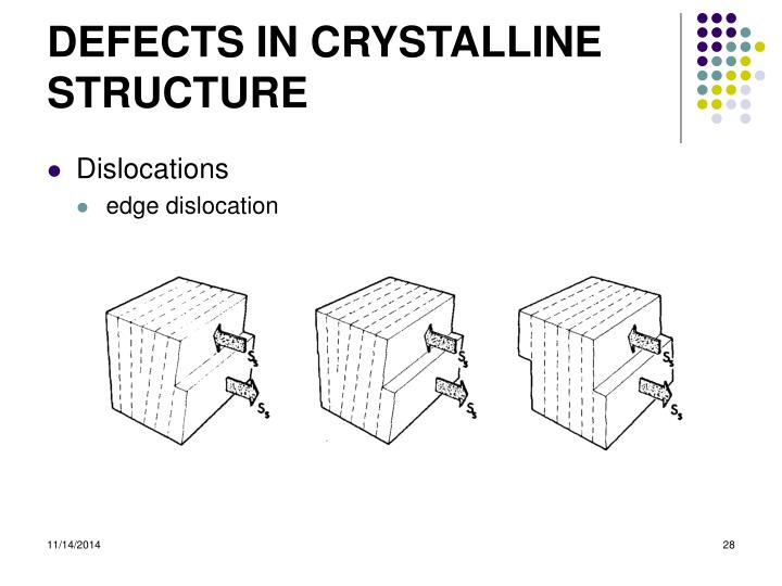 DEFECTS IN CRYSTALLINE STRUCTURE