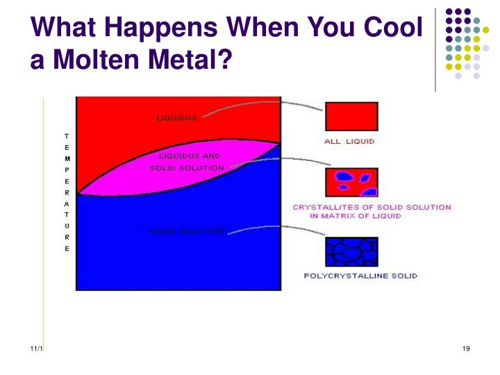 What Happens When You Cool a Molten Metal?