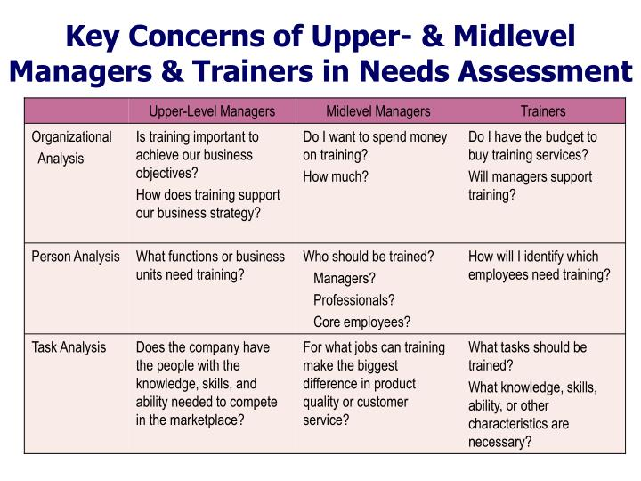 Upper-Level Managers