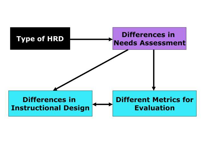 Type of HRD