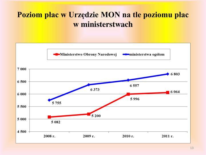 Poziom płac w Urzędzie MON na tle poziomu płac