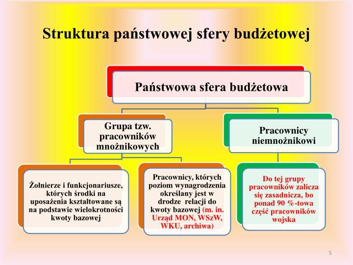 Struktura państwowej sfery budżetowej