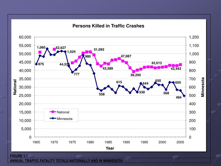 Persons Killed in Traffic Crashes