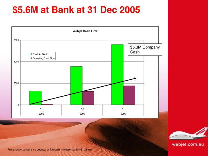 $5.6M at Bank at 31 Dec 2005