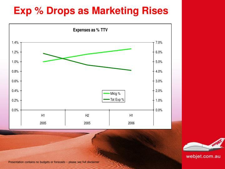 Exp % Drops as Marketing Rises