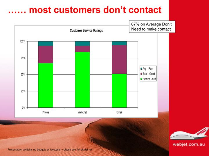 …… most customers don't contact