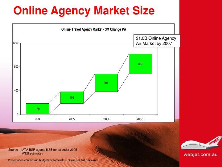 Online Agency Market Size