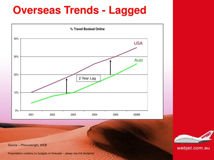 Overseas Trends - Lagged