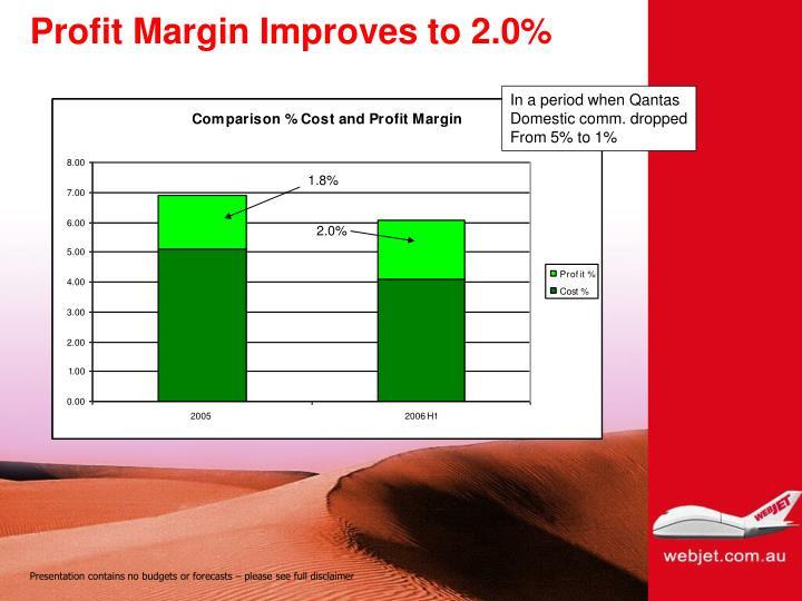 Profit Margin Improves to 2.0%