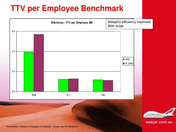 TTV per Employee Benchmark
