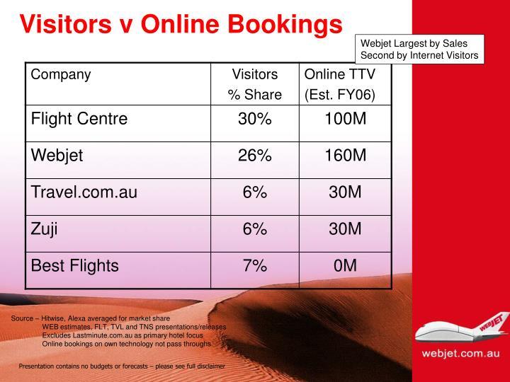 Visitors v Online Bookings