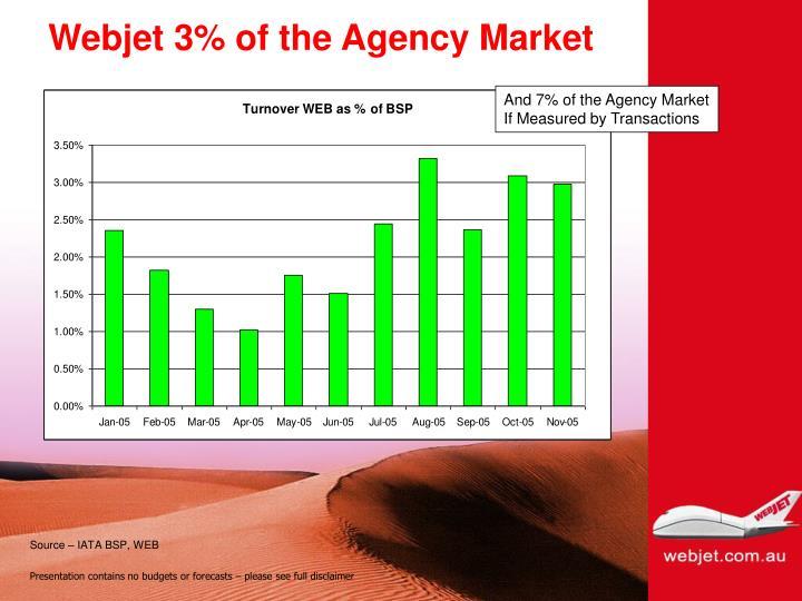 Webjet 3% of the Agency Market
