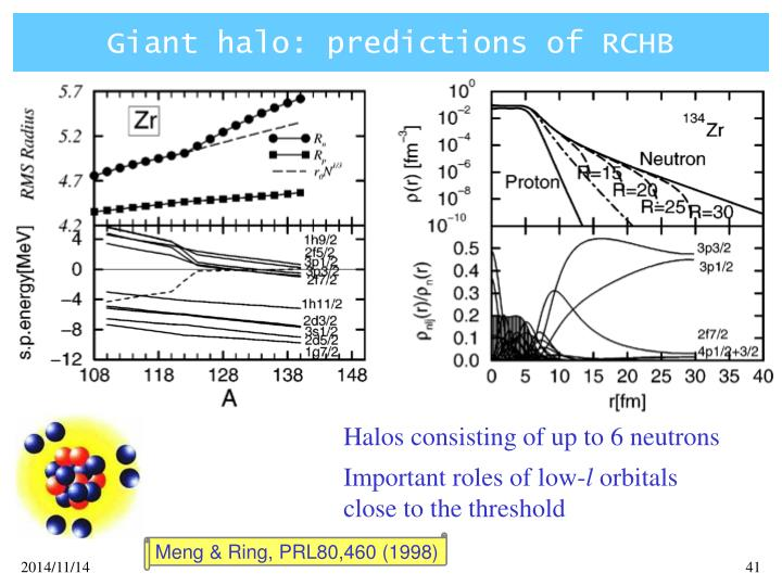 Giant halo: predictions of RCHB