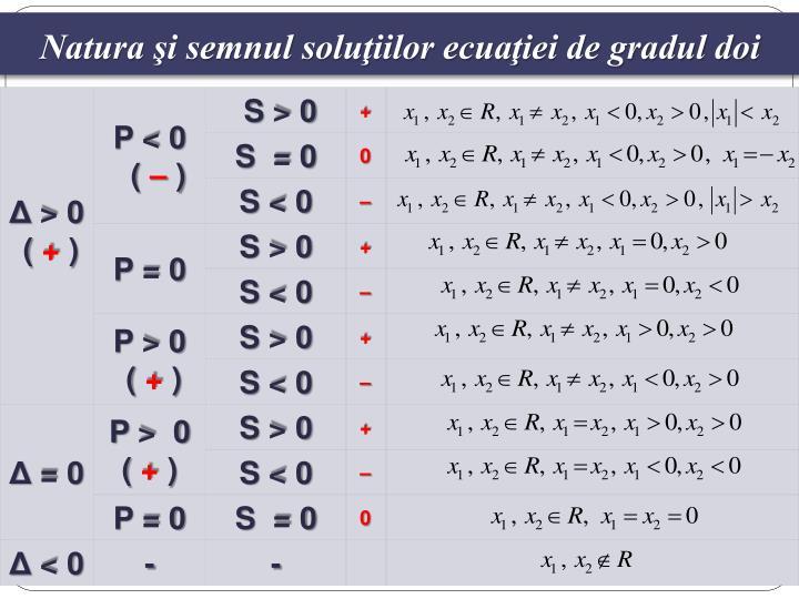 Natura şi semnul soluţiilor ecuaţiei de gradul doi