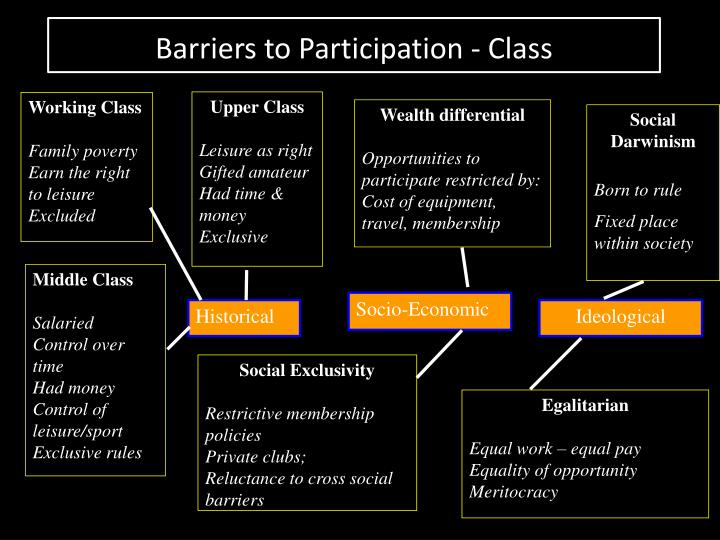 Barriers to Participation - Class