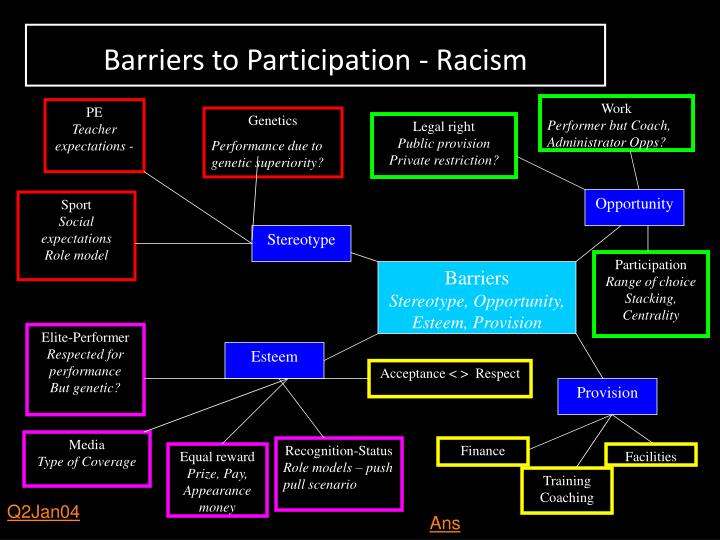 Barriers to Participation - Racism
