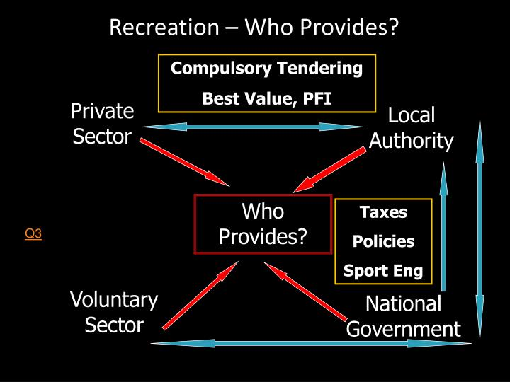 Recreation – Who Provides?