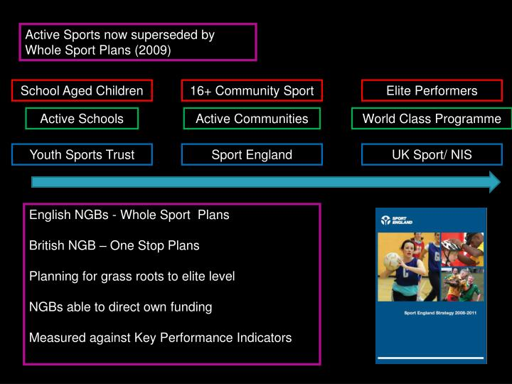 Active Sports now superseded by Whole Sport Plans (2009)