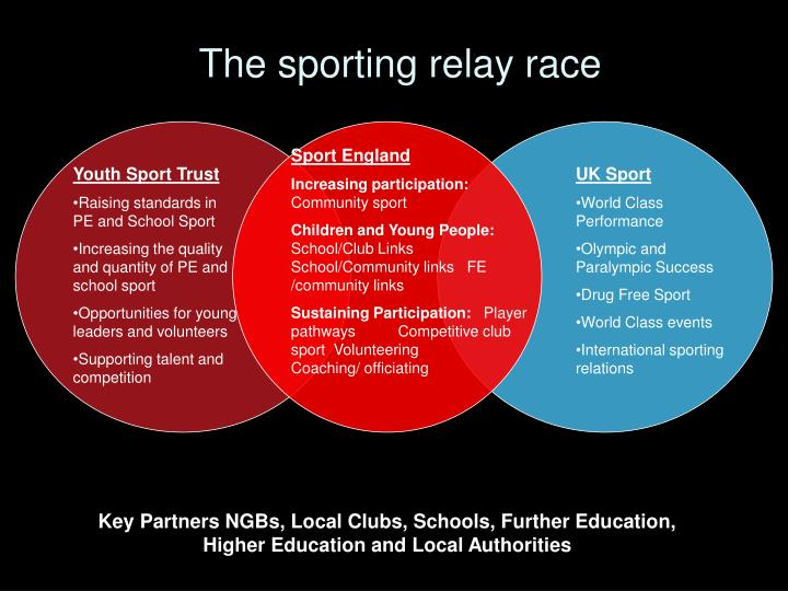 The sporting relay race