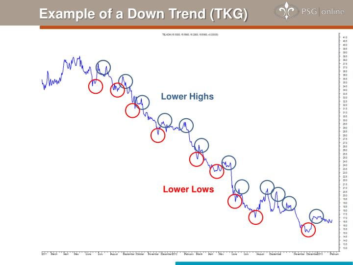 Example of a Down Trend (TKG)