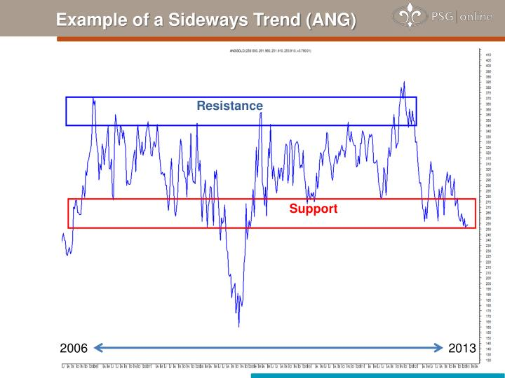 Example of a Sideways Trend (ANG)