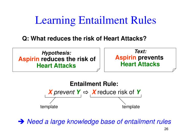Learning Entailment Rules
