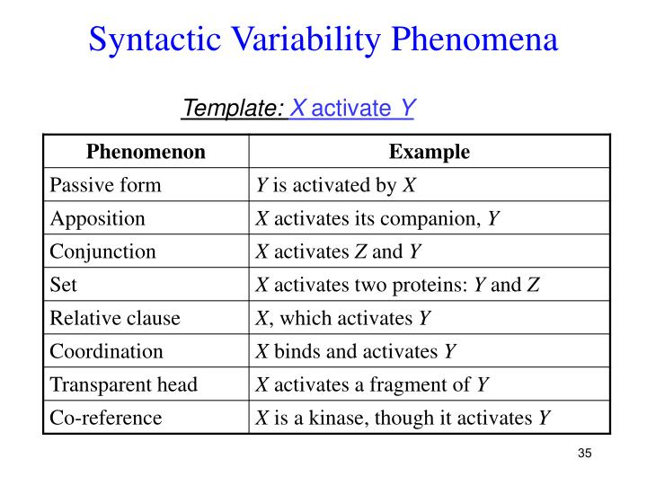 Syntactic Variability Phenomena