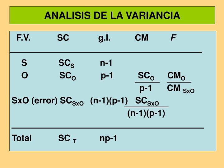 ANALISIS DE LA VARIANCIA
