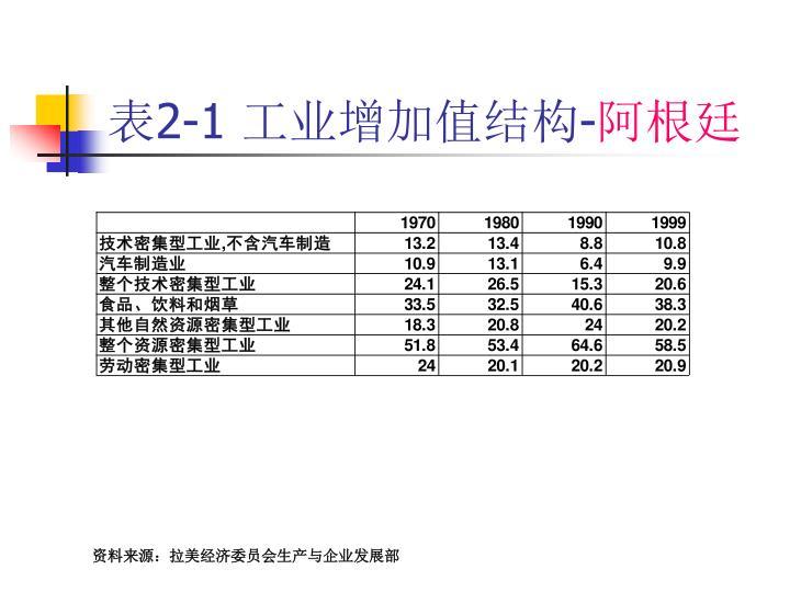 表2-1 工业增加值结构-