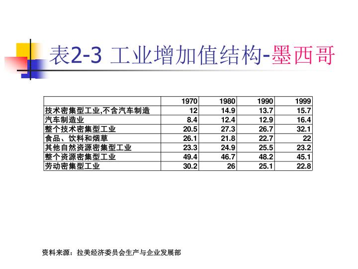 表2-3 工业增加值结构-