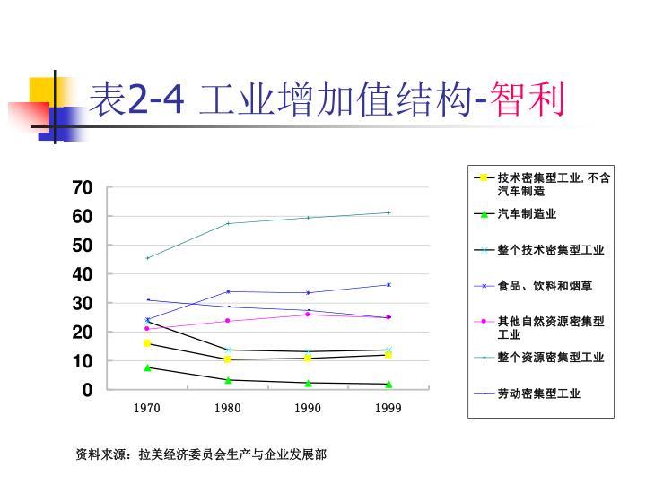 表2-4 工业增加值结构-