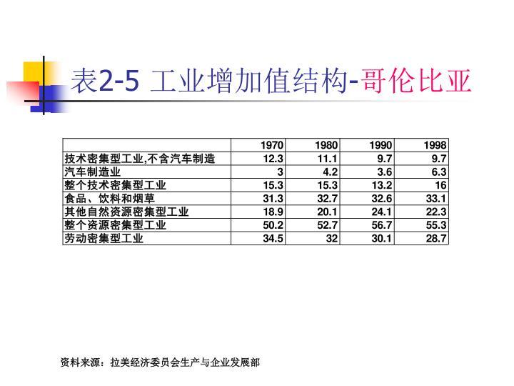 表2-5 工业增加值结构-