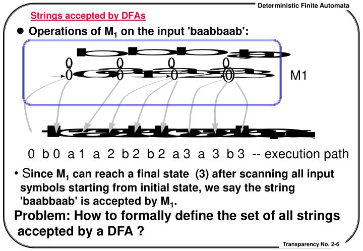 Strings accepted by DFAs