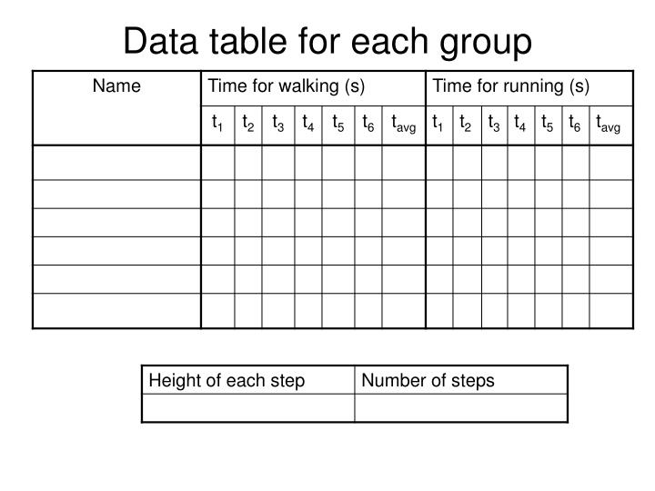 Data table for each group