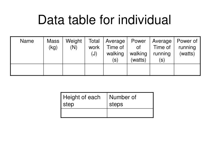 Data table for individual